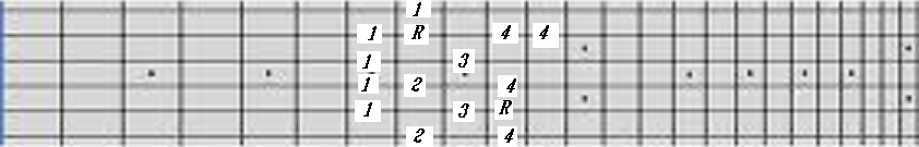 guitar scales