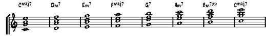 A Harmonized major scale. It is a good idea to memorize the chord sequence. Major, Minor, Minor, Major, Dominant, Minor, Minor 7(b5)